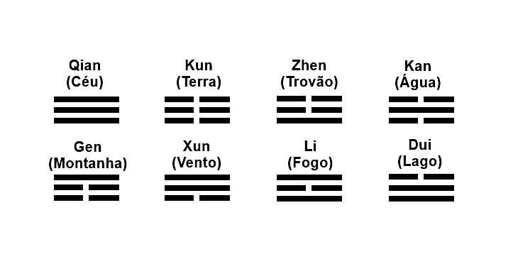 como-jogar-i-ching-trigramas