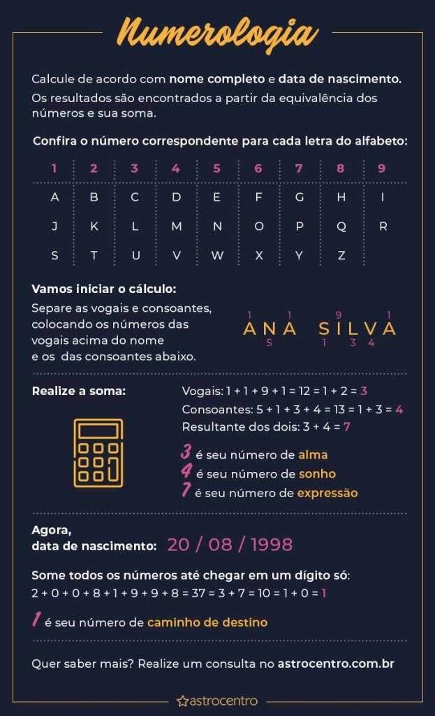 numerologia-do-nome