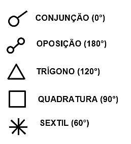 aspectos-astrologicos-simbolos